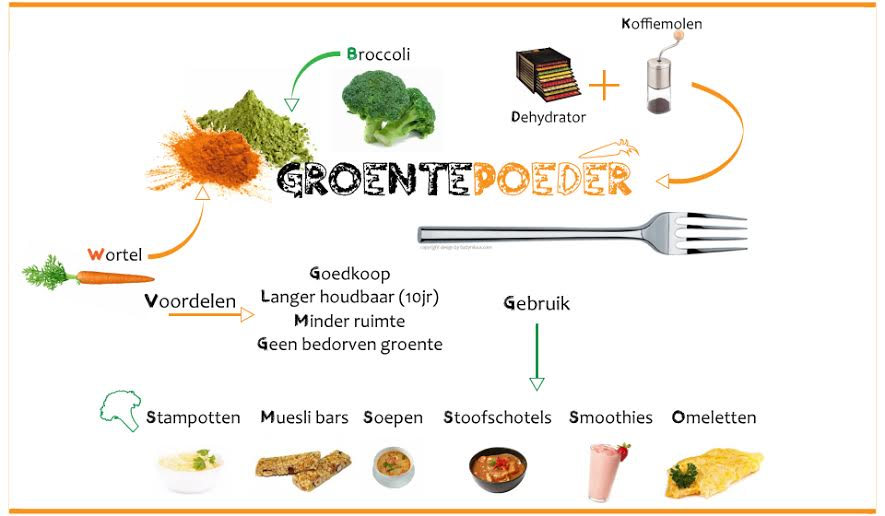groentepoeder_broccoli_carrot_wortel